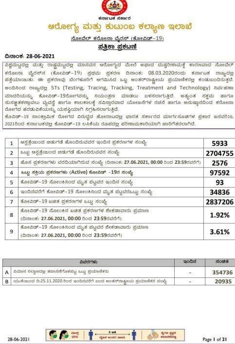 ರಾಜ್ಯದಲ್ಲಿ 2,576 ಹೊಸ ಪ್ರಕರಣ, 93 ಸಾವು – 5,933 ಮಂದಿ ಡಿಸ್ಚಾರ್ಜ್